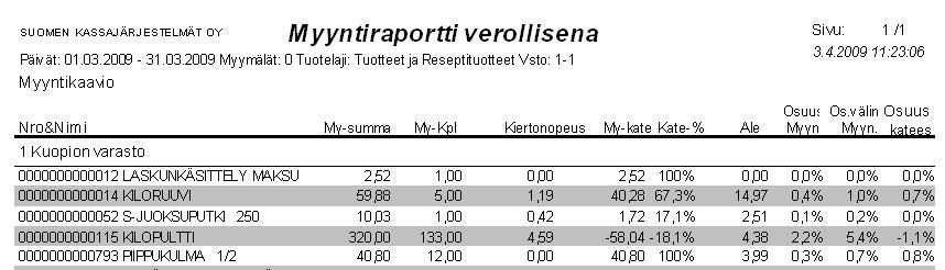 Kiertonopeus raportti.jpg